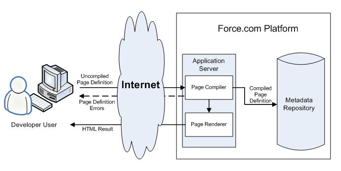Visualforce architecture dev